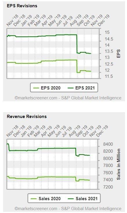 Ulta Beauty - grafico - mostra le revisioni delle stime per quanto riguarda l'utile per azione (EPS) per l'anno in corso e per l'anno 2020 e le stime per il fatturato dell'anno in corso e dell'anno prossimo