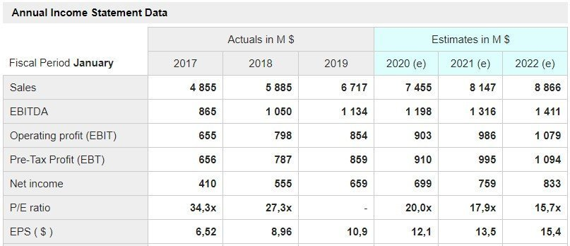 Ulta Beauty- grafico - mostrati i dati delle principali voci di conto economico a consuntivo degli ultimi tre anni e quelli stimati per i prossimi tre