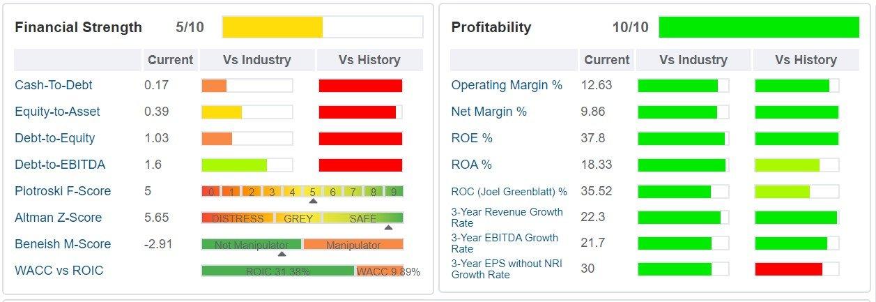 Ulta Beauty- grafico - sono indicati i principali ratios di salute finanziaria, di profittabilità e di crescita