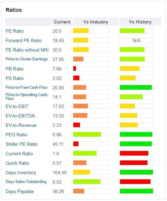 Ulta Beauty - tabella - sono rappresentati i principali ratios valutativi