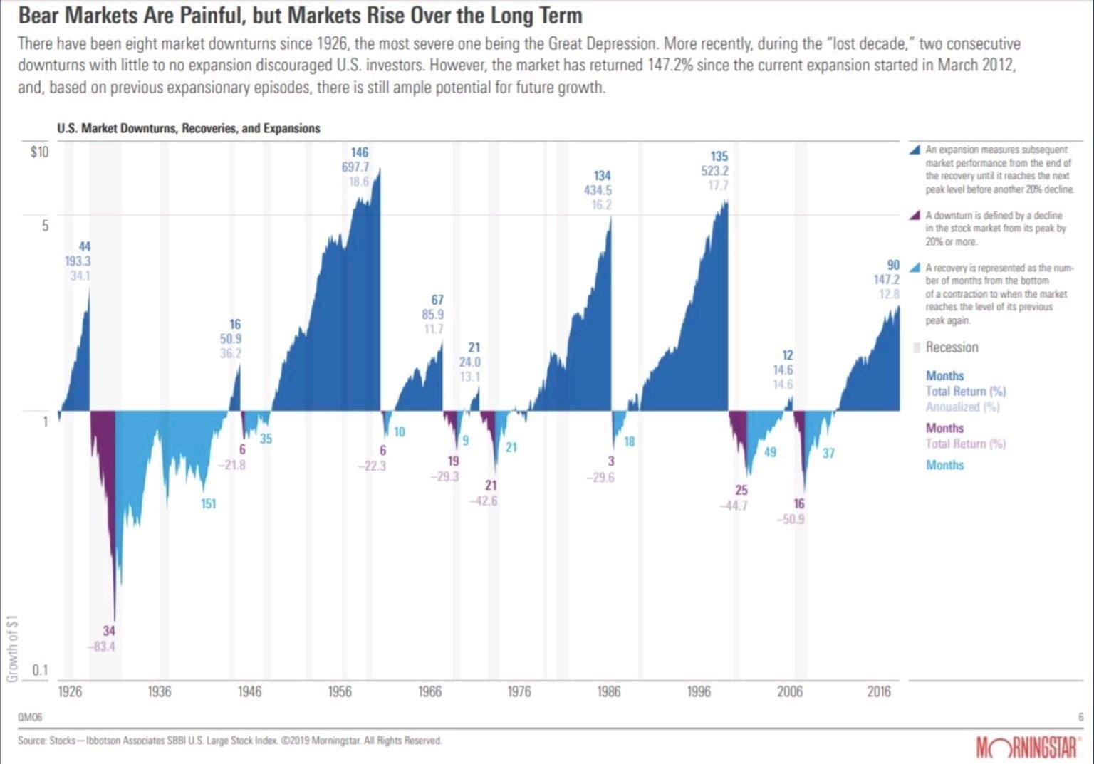 grafico -quanto tempo ha impiegato lo S&P500 - che usiamo per la sua lunga storia- per tornare al picco del precedente mercato toro dopo i mercati orso