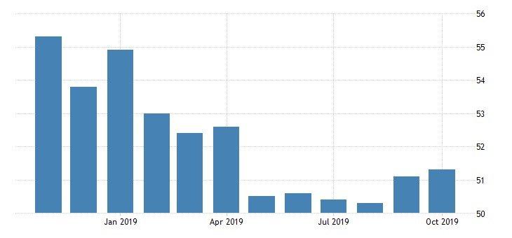 grafico -indici degli acquisti (PMI) - settore manifatturiero