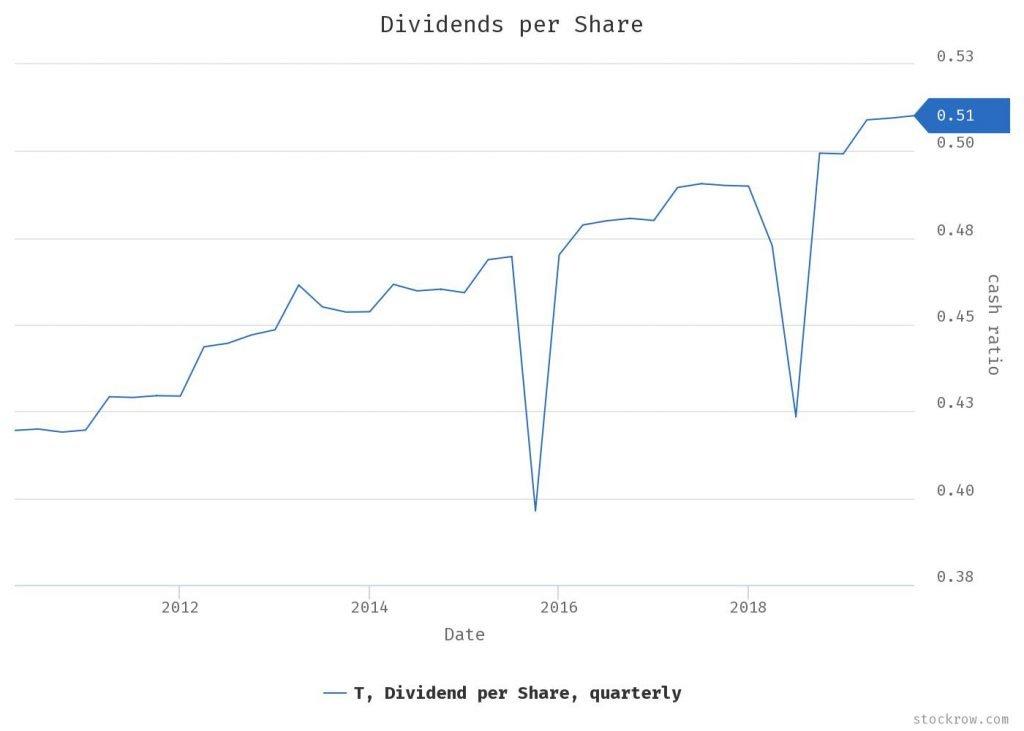 AT&T - grafico - I dividendi per azione crescono costantemente del 2% o più ogni anno negli ultimi tre o cinque anni.