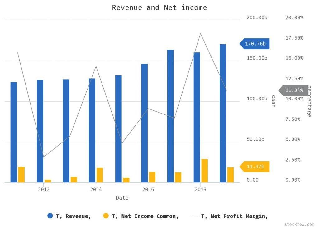 AT&T - grafico - Pensiamo che gli utili possano crescere del 2,2% nel 2020