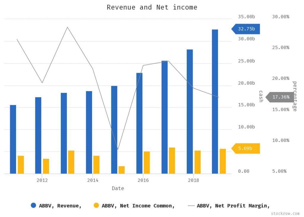 AbbVie - grafico - Allo stato attuale, il dividendo per le azioni ABBV è ben coperto dai suoi utili