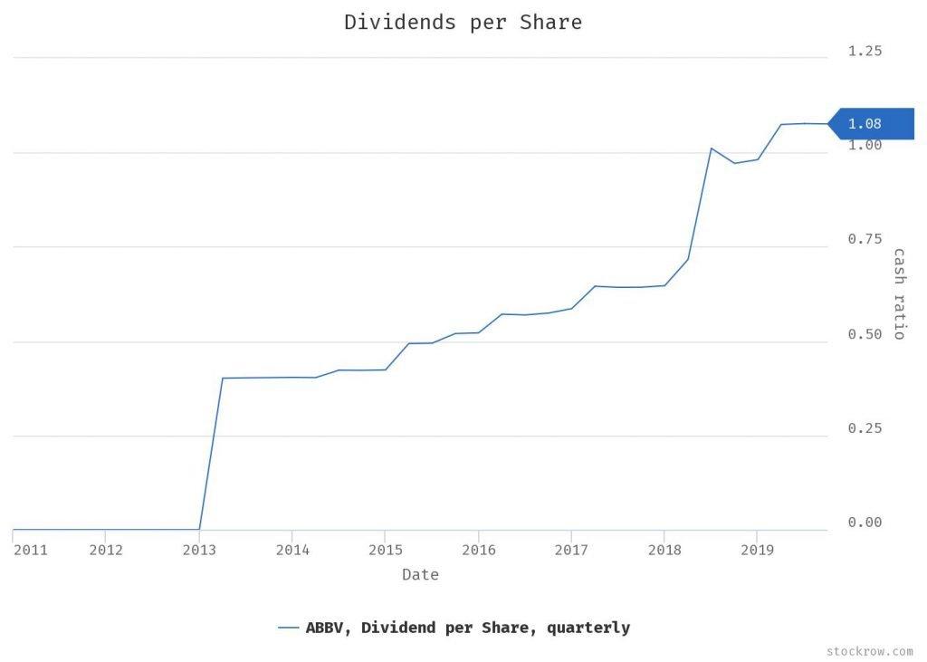 AbbVie - grafico - mostra che negli ultimi cinque anni ha costantemente aumentato il dividendo