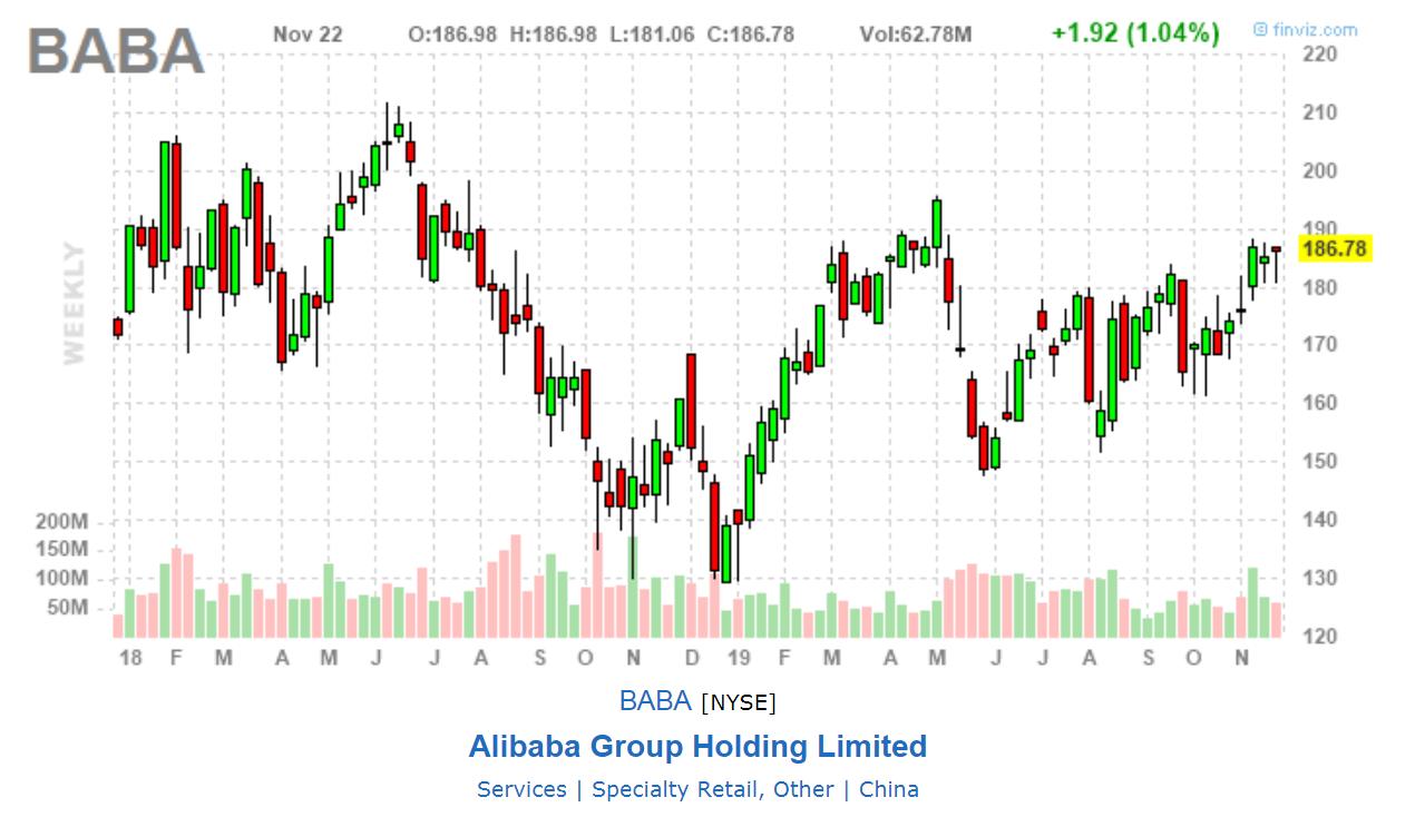Alibaba - grafico da finviz