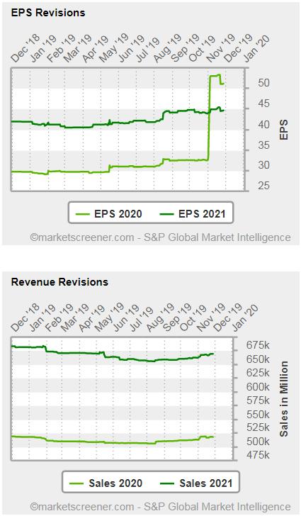Alibaba - grafico - le revisioni delle stime per quanto riguarda l'utile per azione (EPS) per l'anno in corso e per l'anno 2020 e le stime per il fatturato dell'anno in corso e dell'anno prossimo