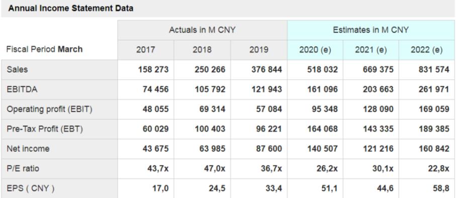 Alibaba - grafico - mostrati i dati delle principali voci di conto economico a consuntivo degli ultimi tre anni e quelli stimati per i prossimi tre in CNY