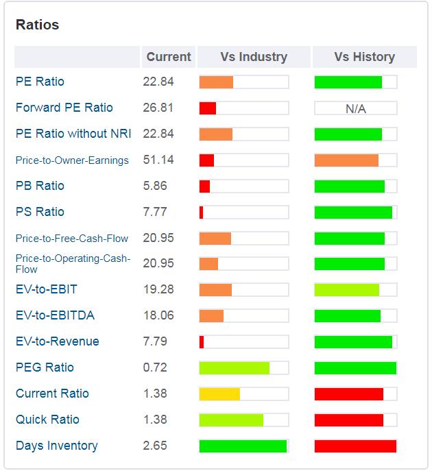 Alibaba - grafico - sono rappresentati i principali ratios valutativi