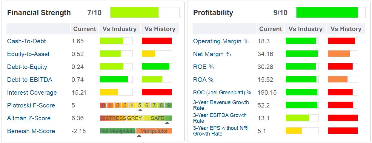 Alibaba - tabella - sono indicati i principali ratios di salute finanziaria, di profittabilità e di crescita