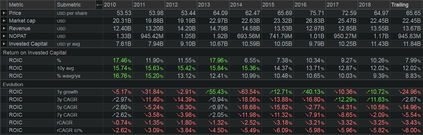 KELLOGG'S - grafico -ROIC, ossia il rendimento sul capitale investito e le sue componenti anno per anno