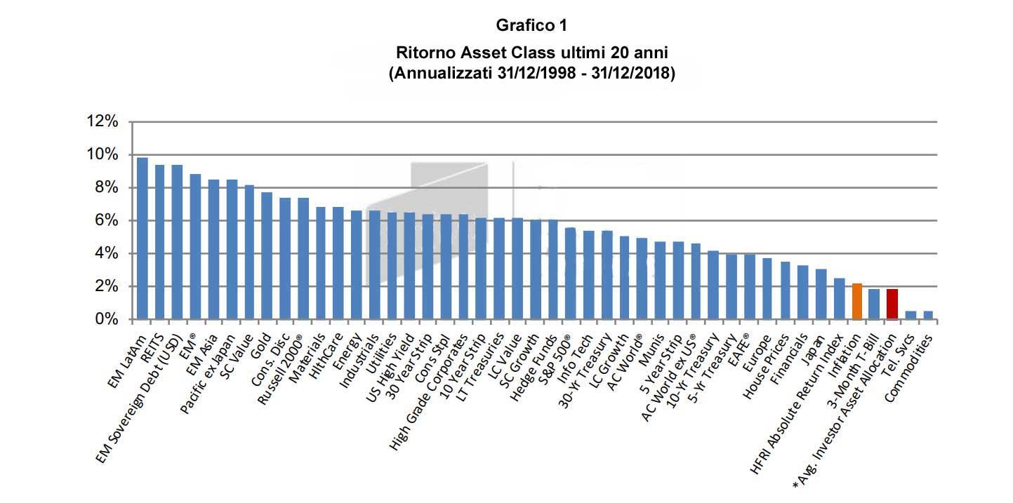 Nel grafico possiamo notare come gli investitori abbiano sottoperformato rispetto a quasi tutte le categorie