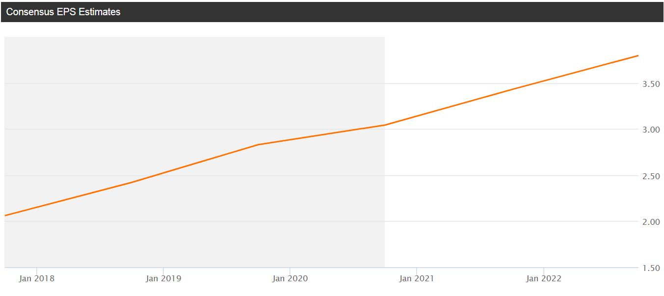 Starbucks (SBUX) - grafico - mostrata la dinamica previsionale dell'utile per azione