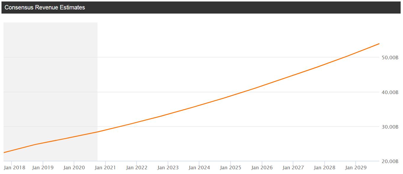 Starbucks (SBUX) - grafico -mostrata la tendenza previsionale del fatturato secondo gli analisti, estremamente positiva