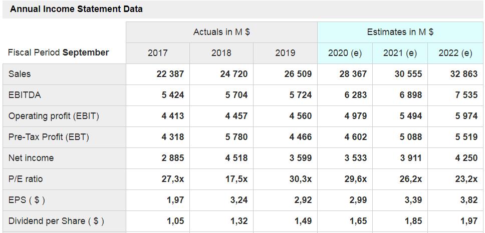 Starbucks (SBUX) - grafico - mostrati i dati delle principali voci di conto economico a consuntivo degli ultimi tre anni e quelli stimati per i prossimi tre