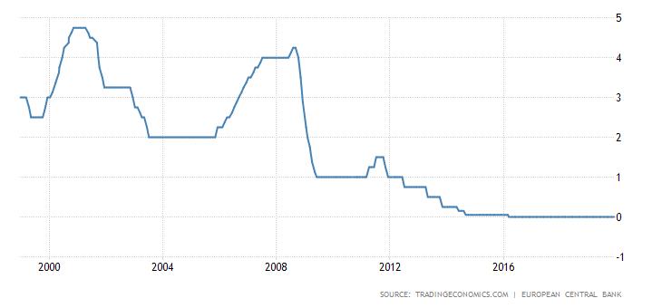 Tassi di interesse EuroZona