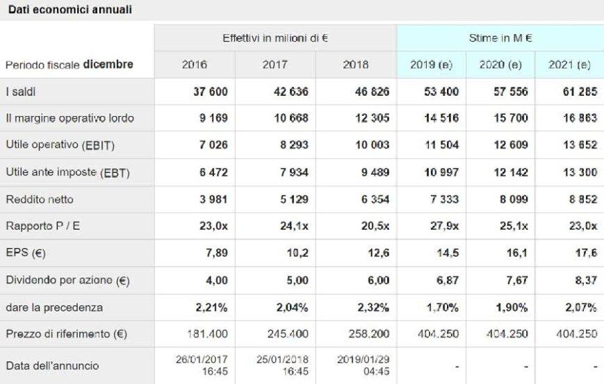 Tiffany - grafico - dati economici annuali