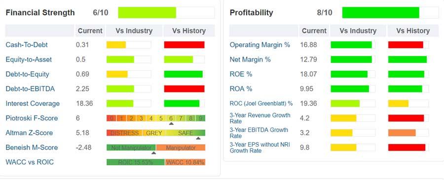 tiffany- tabella -indicati i principali ratios di salute finanziaria, di profittabilità e di crescita di Tiffany