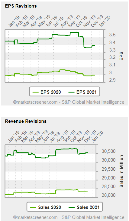starbucks - grafico - le revisioni delle stime per quanto riguarda l'utile per azione (EPS) per l'anno in corso e per l'anno 2020 e le stime per il fatturato dell'anno in corso e dell'anno prossimo