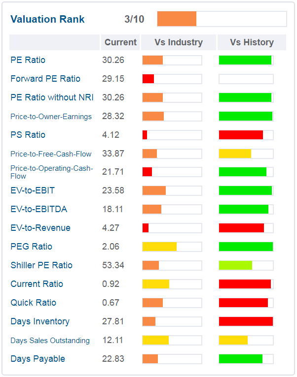starbucks - grafico - sono rappresentati i principali ratios valutativi