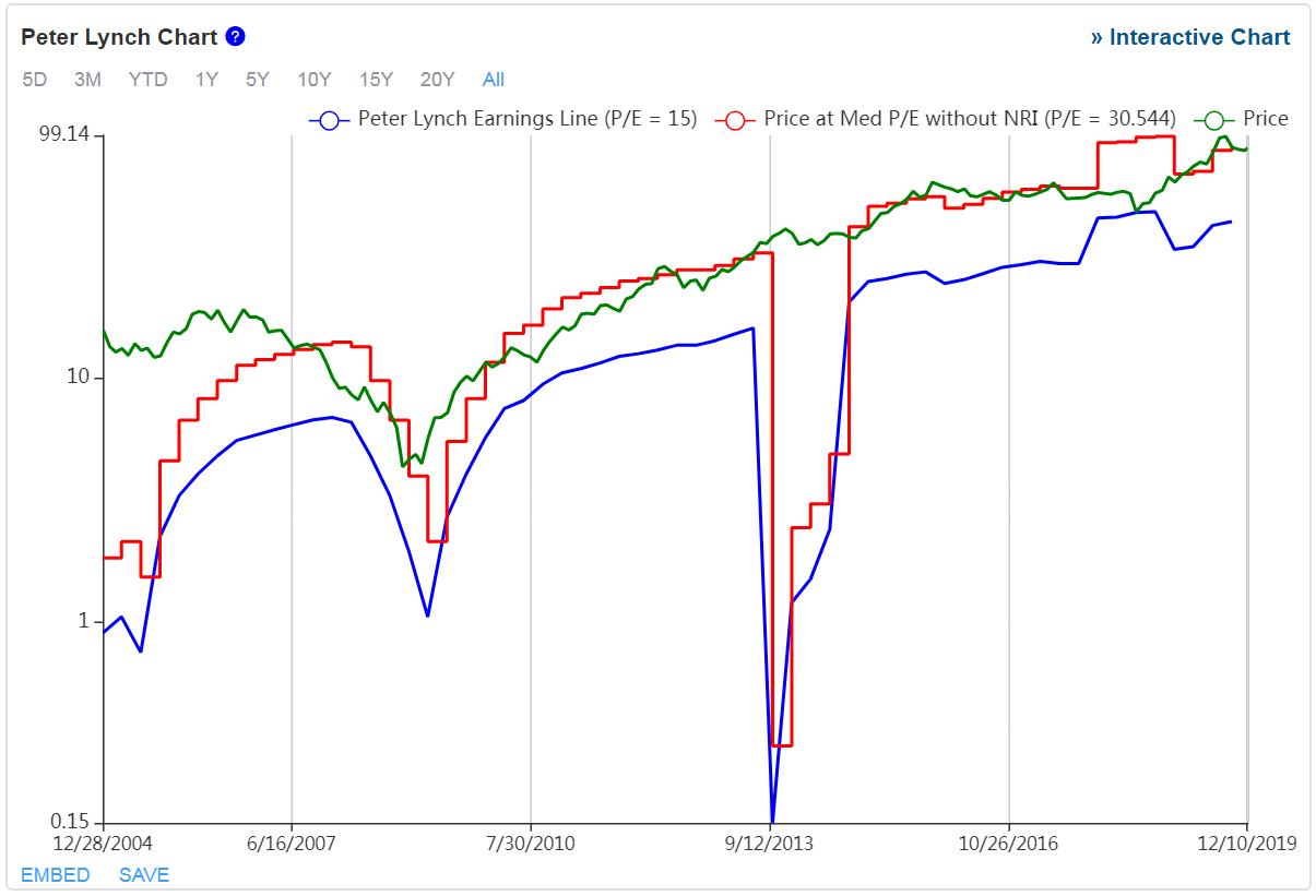 starbucks - grafico - vediamo il Peter Lynch Chart