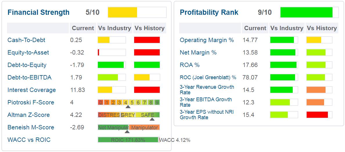 starbucks - tabella - sono indicati i principali ratios di salute finanziaria, di profittabilità e di crescita