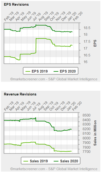 EPS Revisions - Revenue Revisions