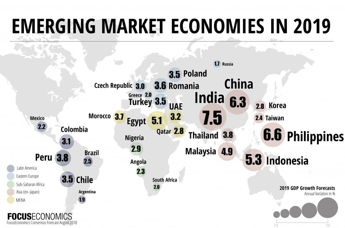I paesi emergenti nel 2019
