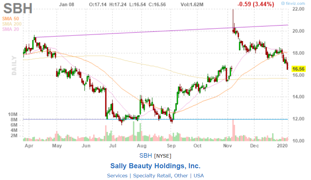 Sally Beauty(SBH) - grafico - finviz