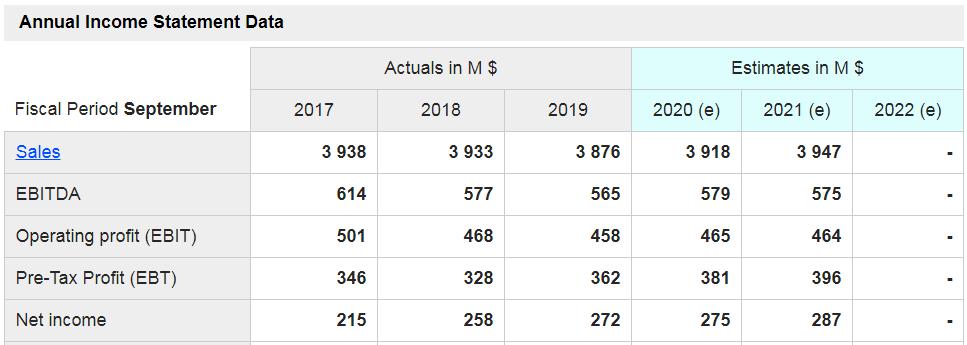 Sally Beauty(SBH) - grafico - mostrati i dati delle principali voci di conto economico a consuntivo degli ultimi tre anni e quelli stimati per i prossimi tre