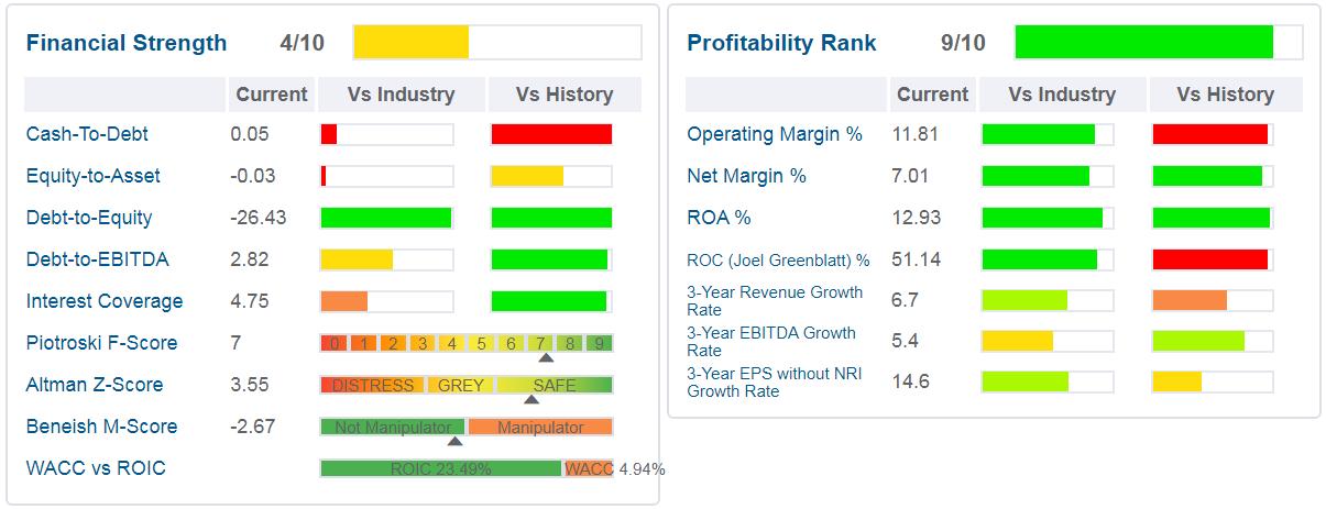 Sally Beauty(SBH) - grafico - sono indicati i principali ratios di salute finanziaria, di profittabilità e di crescita