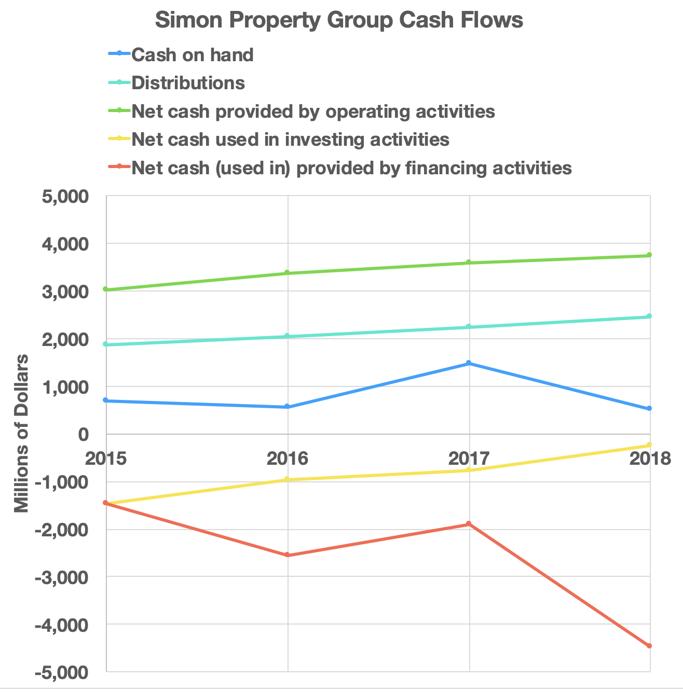 Simon Propery Group Cash Flows