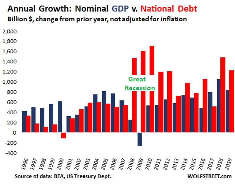 Annual Growth Nominal GDP v. National Debt