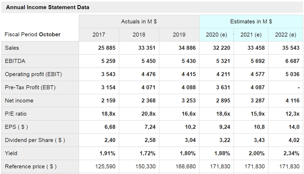 Annual Income Statement Data