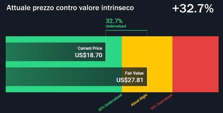 Attuale prezzo contro valore instrinseco