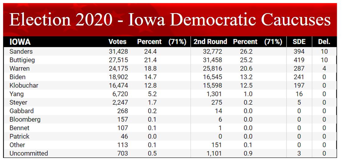 Election 2020 - Iowa Democratic Causes