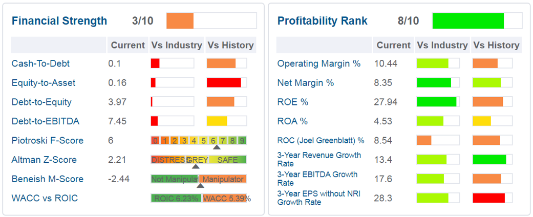 Financial Strength - Profitability Rank