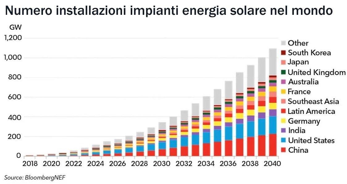 Numero installazioni impianti energia solare nel mondo