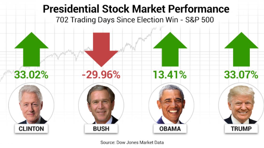 Presidential Stock Market Performance