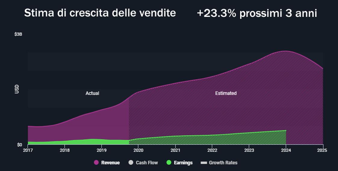 Stima di crescita delle vendite +23.3% prossimi 3 anni