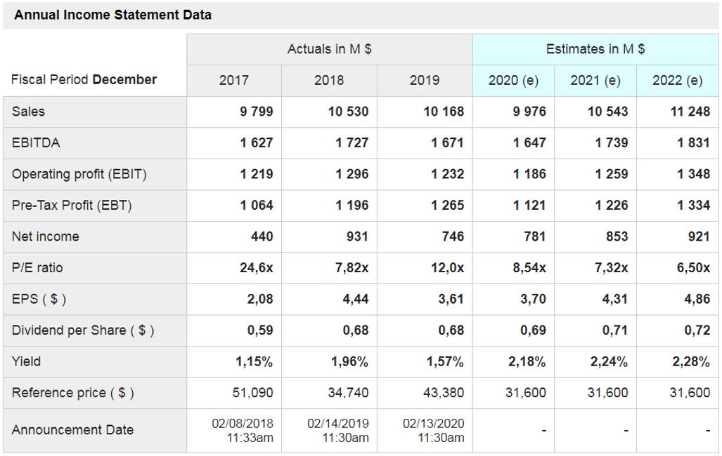 Annual Income Statement Data