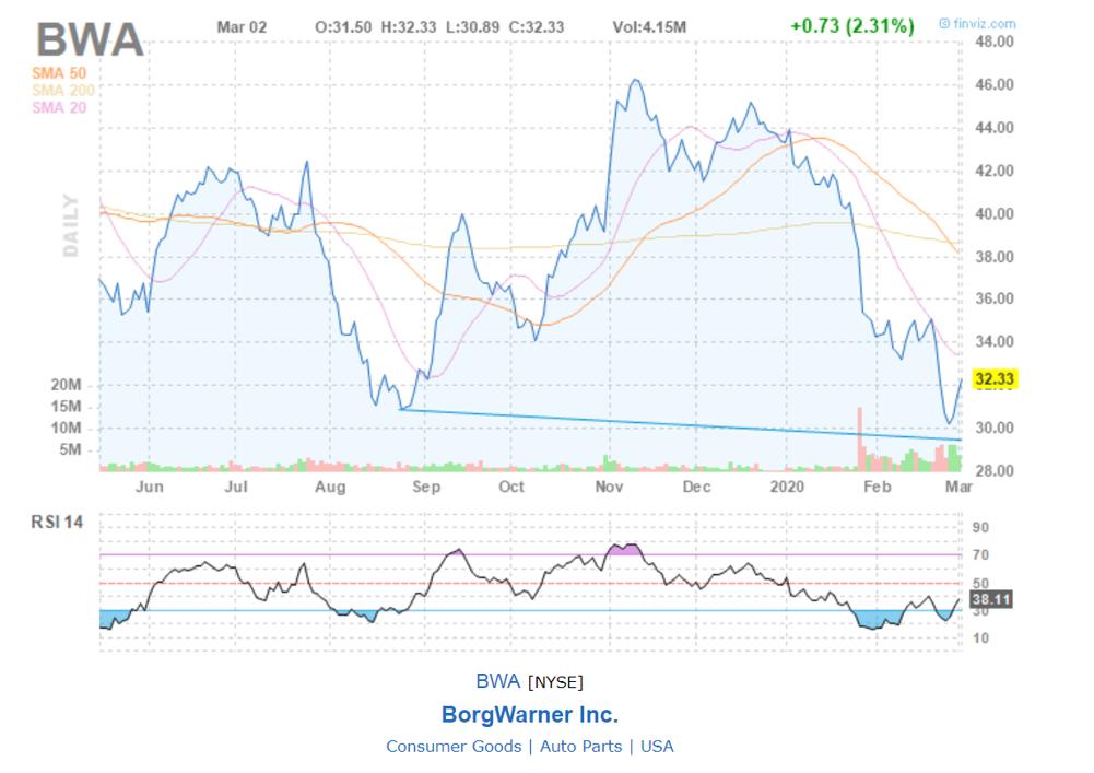 BorgWarner Inc.