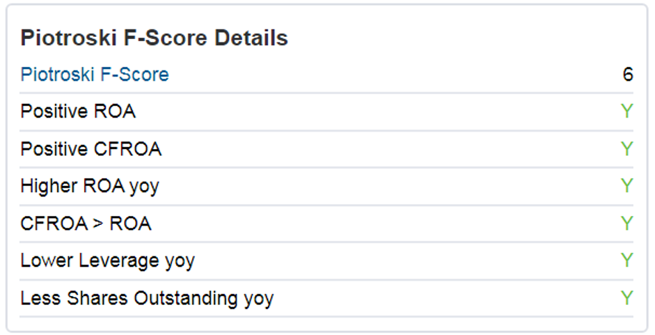 Piotroski F-Score Details